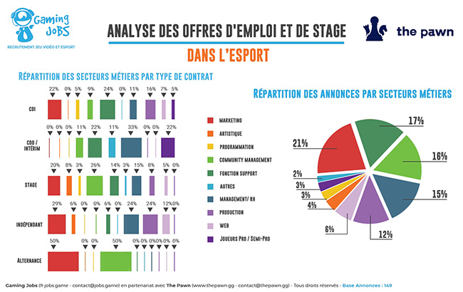 Infographie répartition secteurs métiers emploi jeu vidéo esport