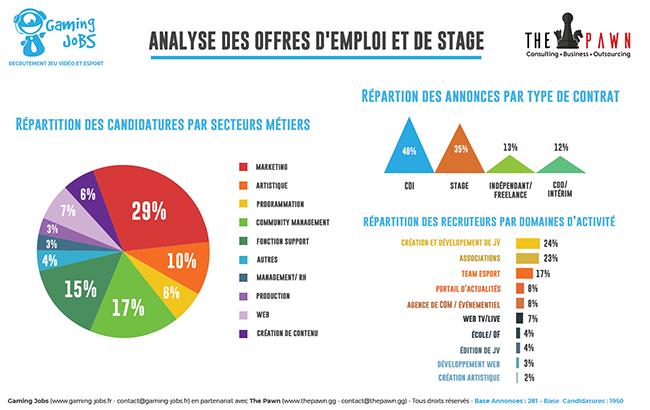 Infographie répartition type contrat emploi jeu vidéo esport
