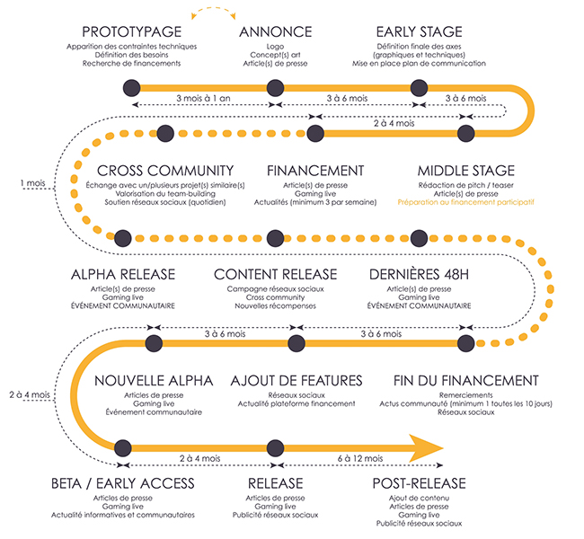 Graphique présentant le cycle de vie marketing d'un jeu vidéo