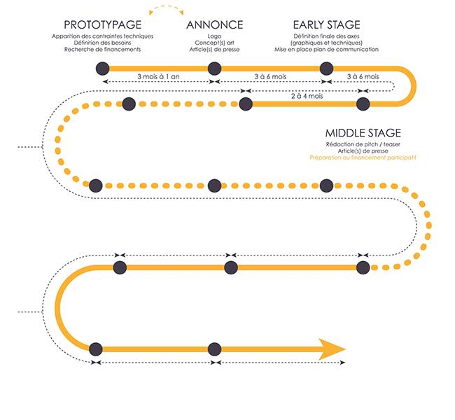 Explication du cycle de la communication d'un jeu vidéo